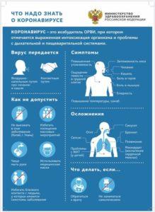 Информация о коронавирусе (COVID-19) и рекомендации ВОЗ